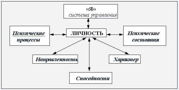 ...обеспечивается посредством единства таких его макрохарактеристик как индивид, личность, субъект и индивидуальность.